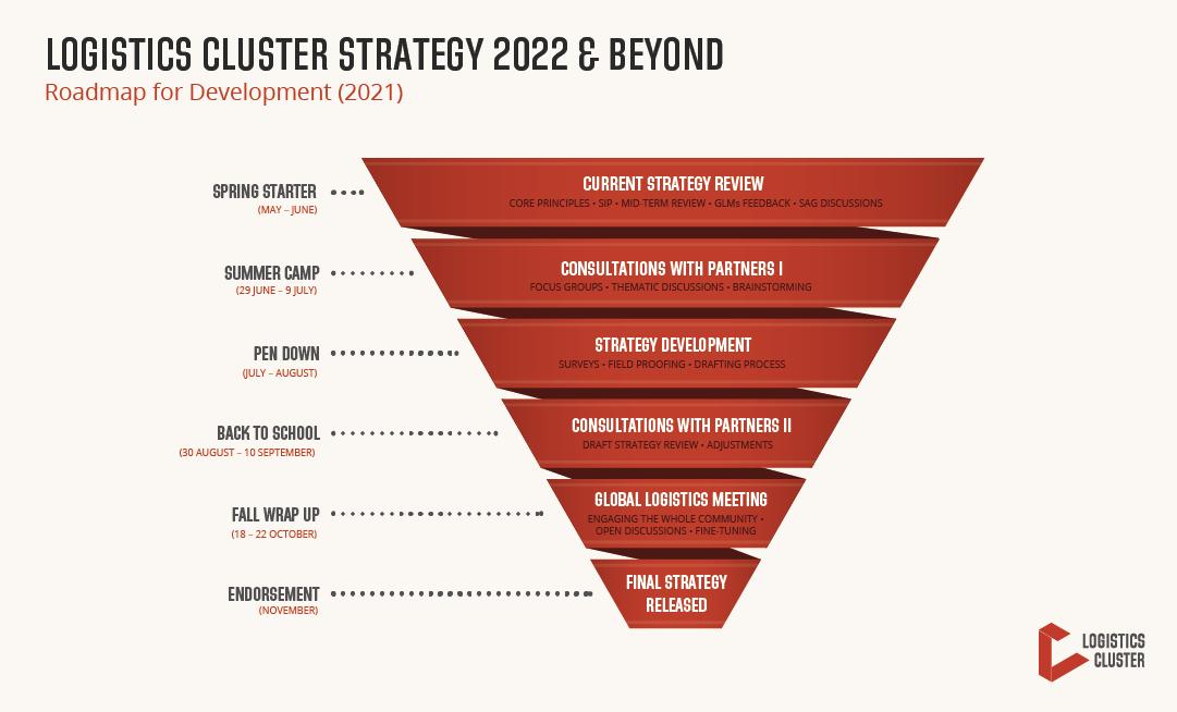 Logistics_Cluster_Strategy_2022_&_Beyond